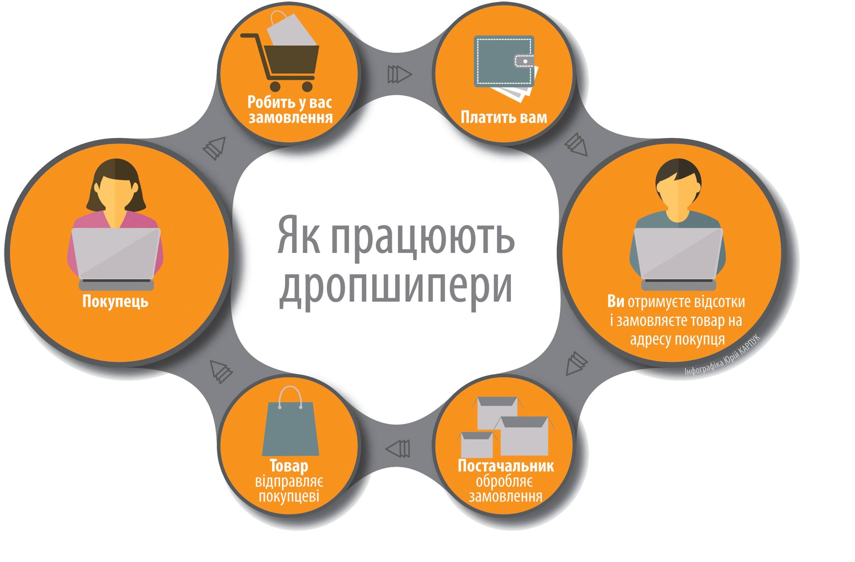 Дропшипінг - заробіток в інтернеті