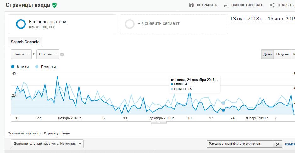 Виявив неточності в даних статистики google analytics