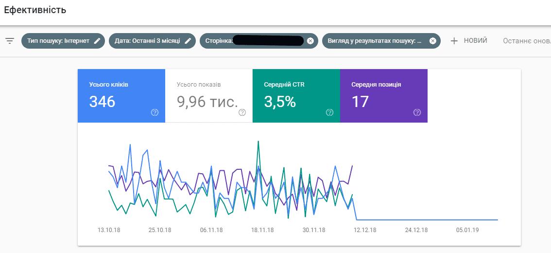 Гугл вебмастер, проблема з сайтом, падіння трафіку на сайт