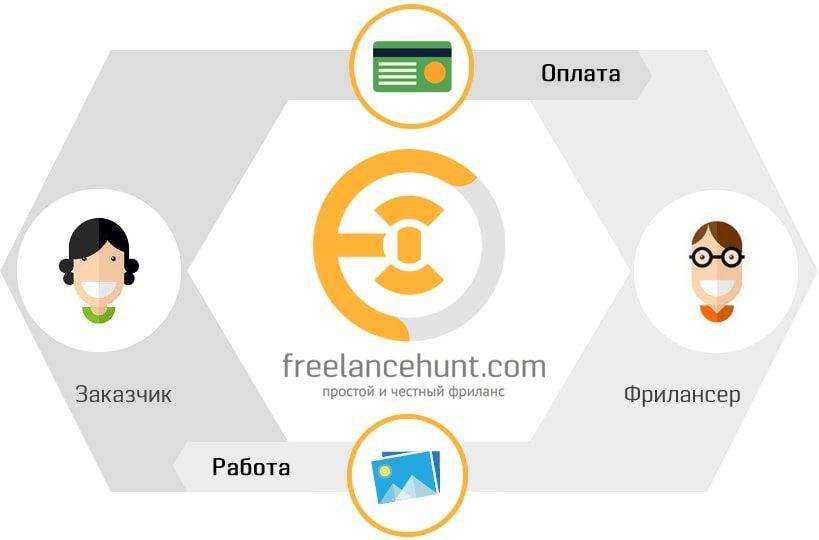 Біржа фрілансу Freelancehunt. Реальний заробіток в інтернеті з виводом коштів на карту