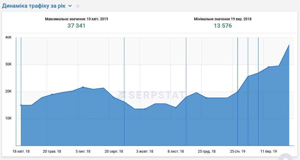статистика та динаміка просування сайту на prom.ua