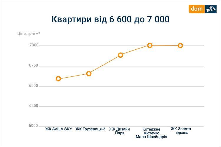Вартість новобудови у Вінницькій області
