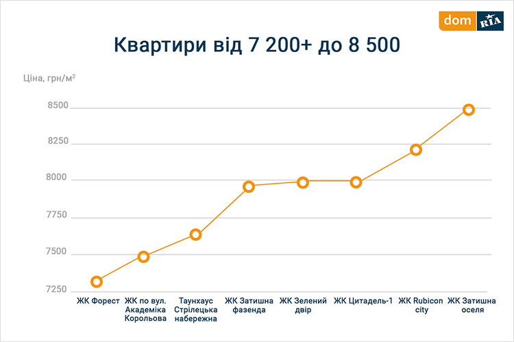 Вартість новобудов у Хмельницькій області