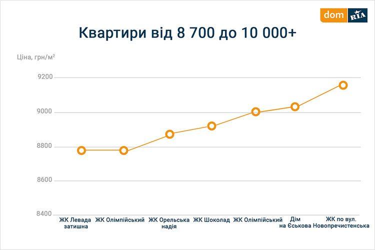 Купити новобудову у Рівненські області ціна
