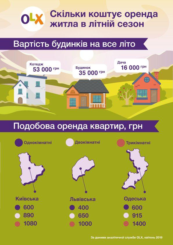 Статистика вартості житла на літо в Україні
