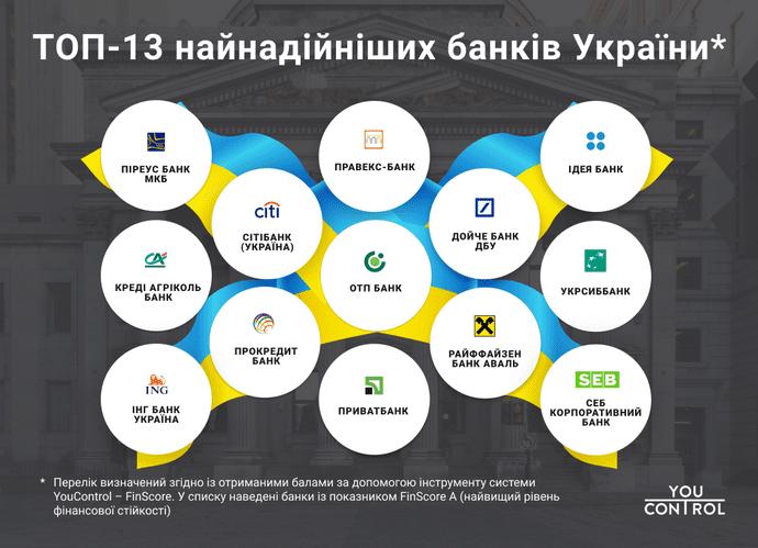 Рейтинг надійних банків України 2019 року