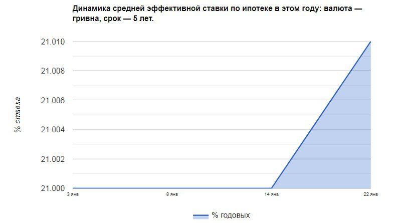 відсоток кредиту на житло в Україні на вторинному ринку