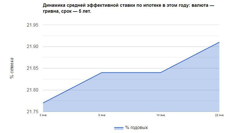 кредит на житло в Україні 2019 рік