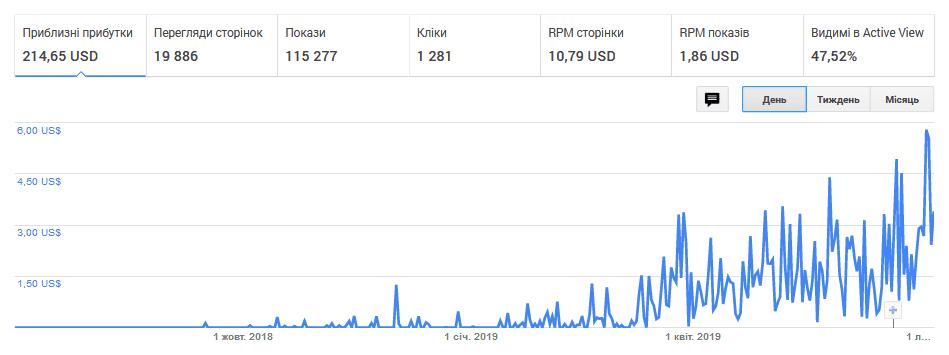 Статистика заробітку грошей в інтернеті на власному блозі