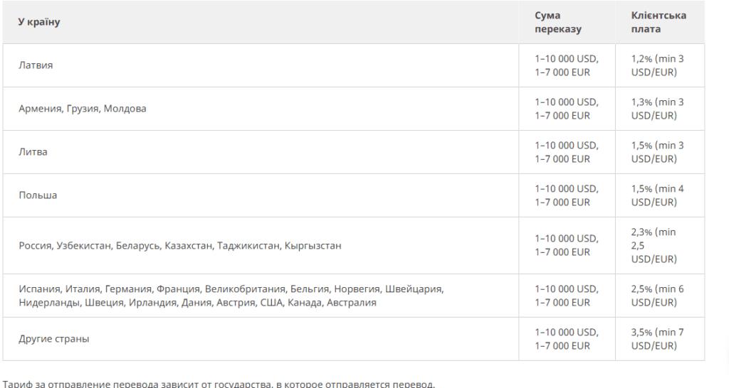 Комісія для переказів з Польщі до України