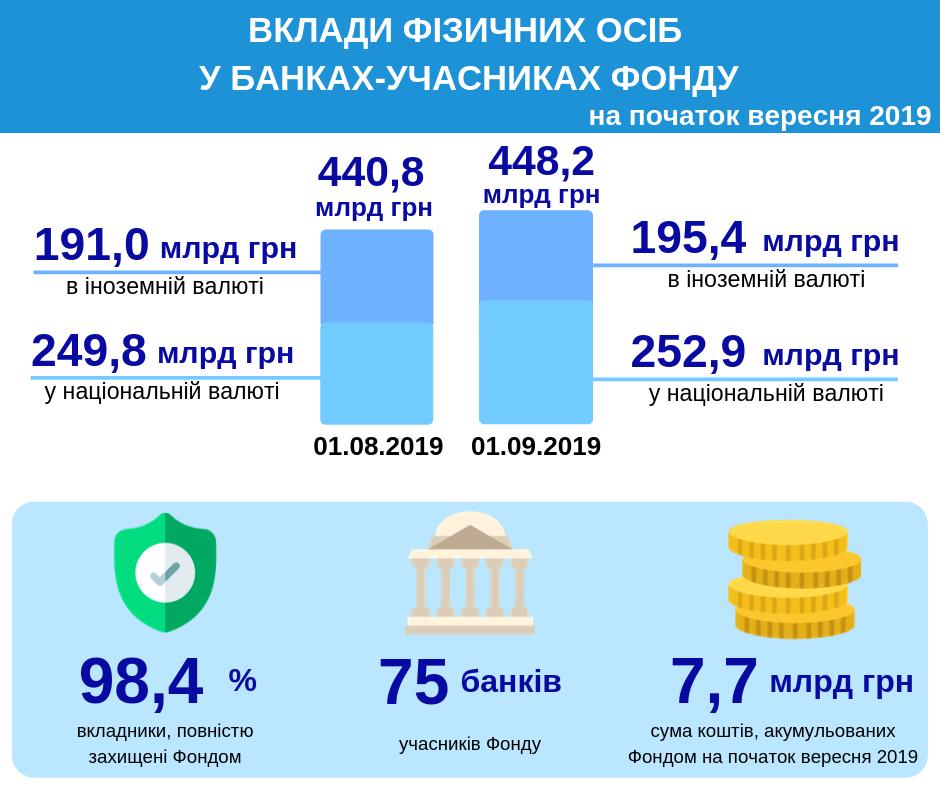Зросла кількість депозитів в Банках України