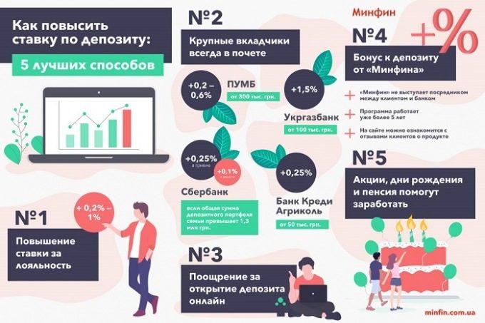 Як збільшити прибуток від депозиту в Україні
