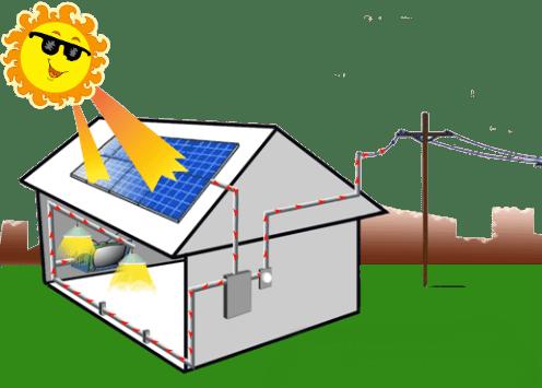 Як почати оформлення власної сонячної електростанції бізнес