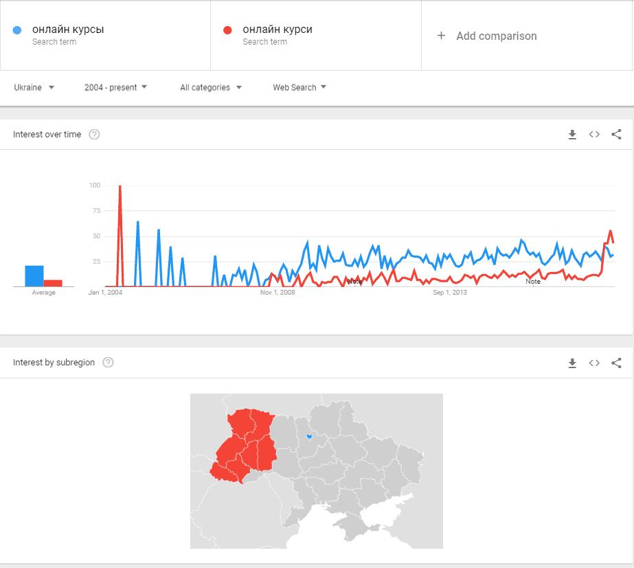 Курси онайн бізнес ідея в Україні 2020 року