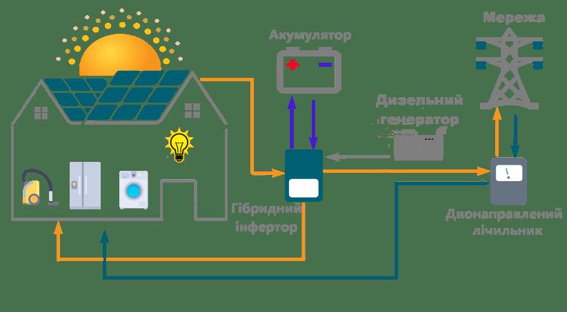бізнес ідея заробити гроші на сонячних панелях продаючи електроенергію державі по зеленому тарифі