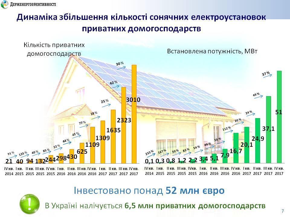збільшення рівня сонячної енергетики в Україні