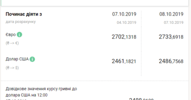 курс валют 8 жовтня 2019