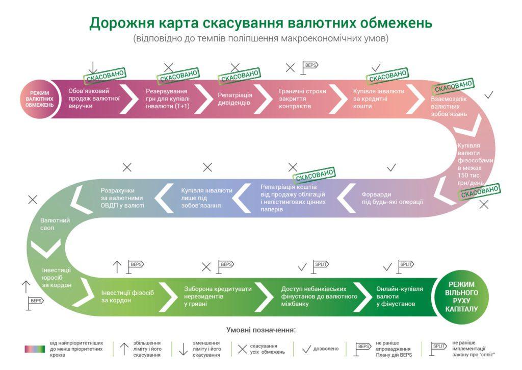 процедура скасування обмеження на покупку валюти онлайн