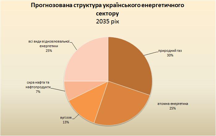 структура енергетичного ринку України бізнес ідея