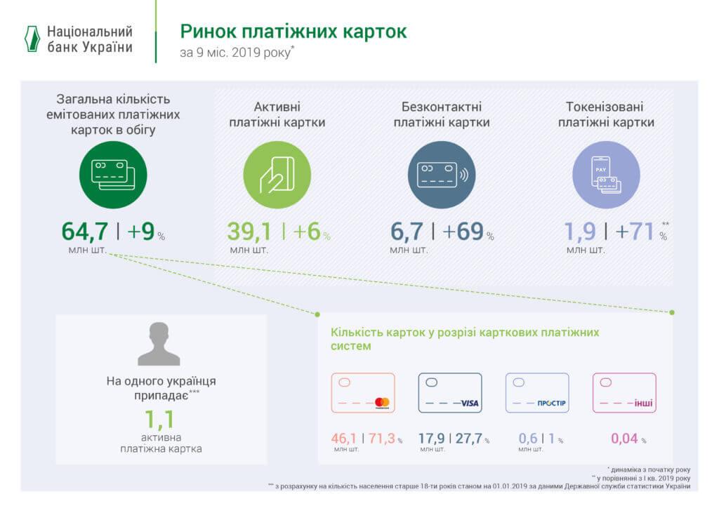 Кількість платіжних карток в Україні