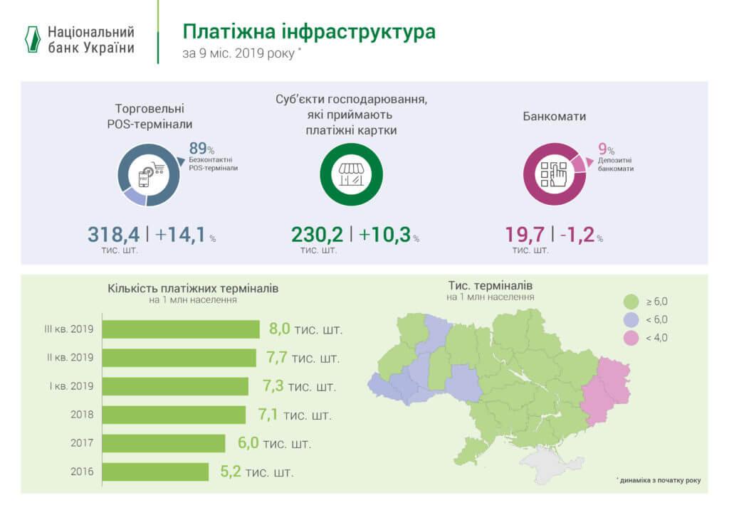 Платіжна інфрастуктура банків України