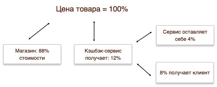Як працює кешбек сервіс в Україні