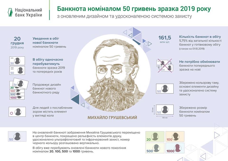 дизайн банкнта 50 гривень