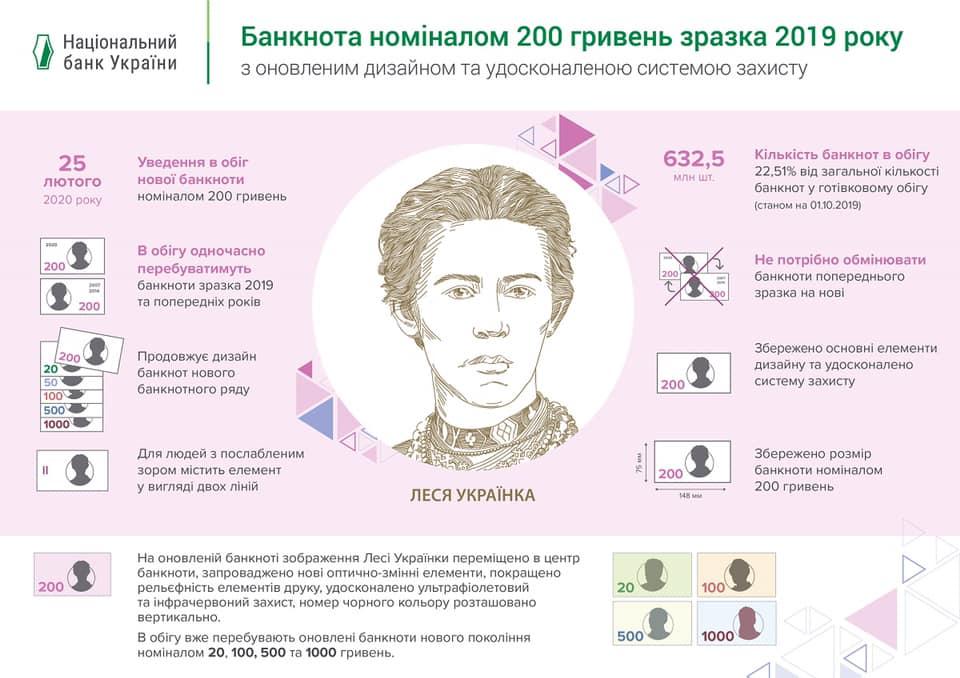 як виглядає новий дизайн 200 гривень
