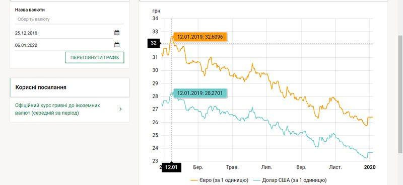 курс валют росте на кінець року та що буде із гривнею