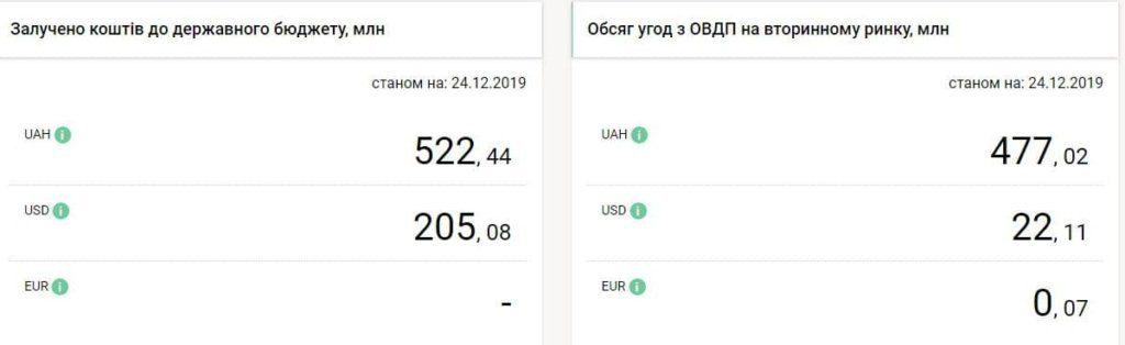 ринок ОВДП в Україні, статистика залучених коштів