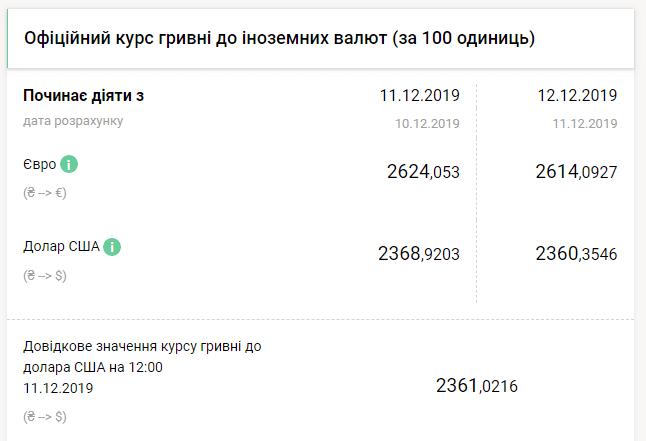 Курс долара на 12 грудня 2019 року
