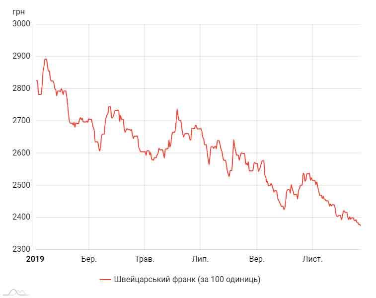 курс гривні відносно швейцарського франка
