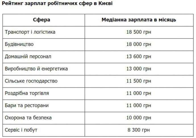 Названо середні заробітні плати в Києві