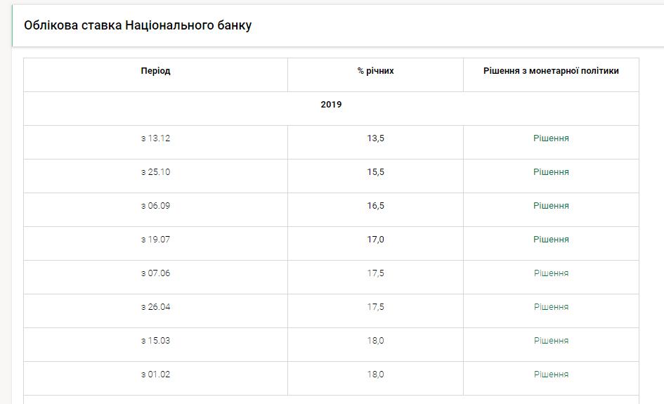 зниження облікової ставки від НБУ
