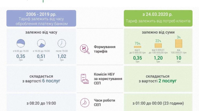 НБУ змінює систему тарифів для електронних платежів