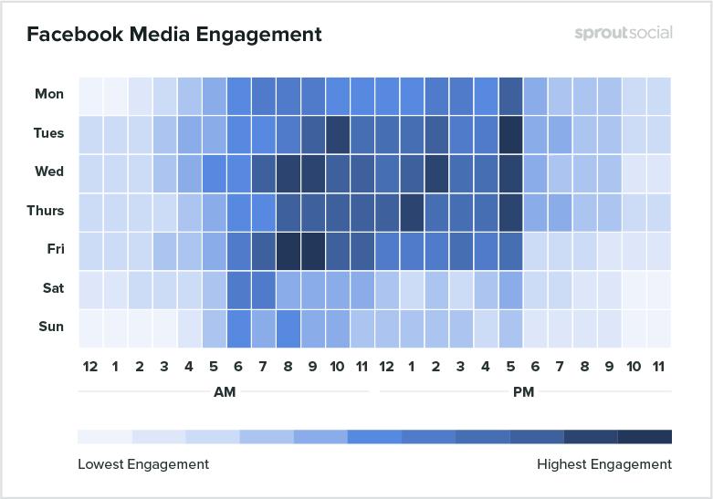 Запустити рекламу у Facebook тематика навчання медіаконт