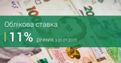 НБУ планово зменшує облікову ставку до 11%