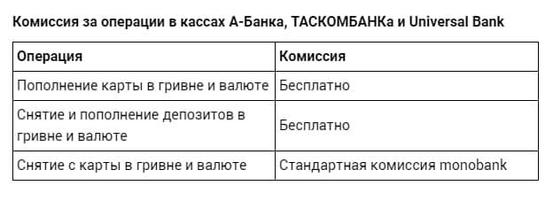 Депозити в Україні