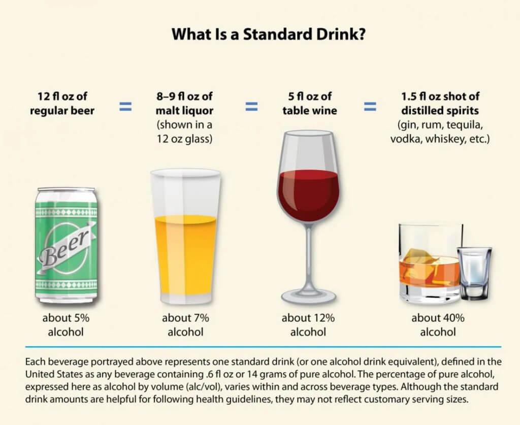 Скільки алкоголю можна випити без шкоди для здоров'я