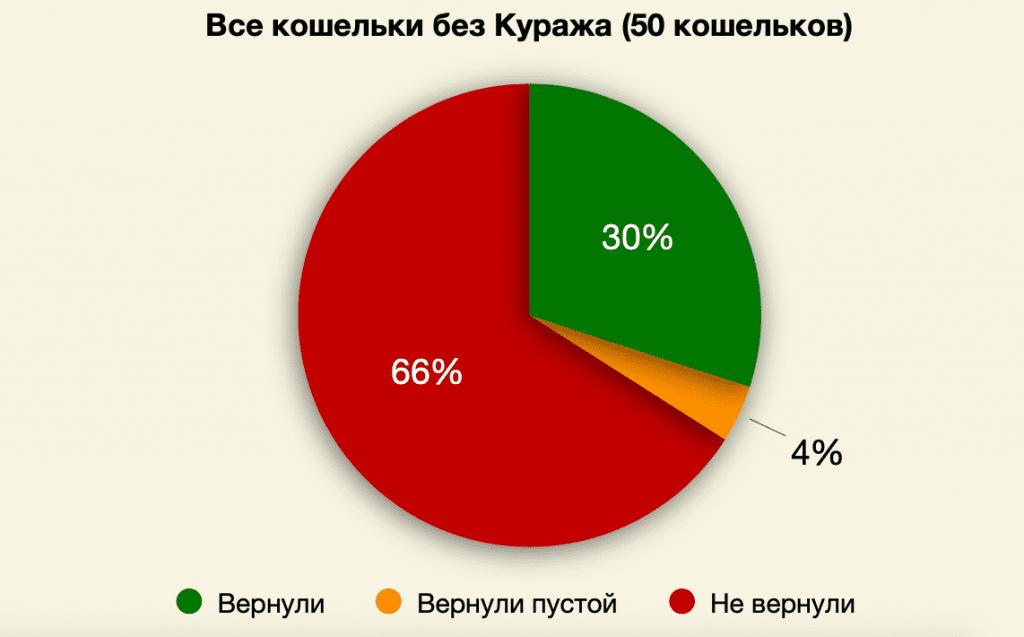 Було «втрачено» 50 гаманців. Соціальний експеримент на чесність українців