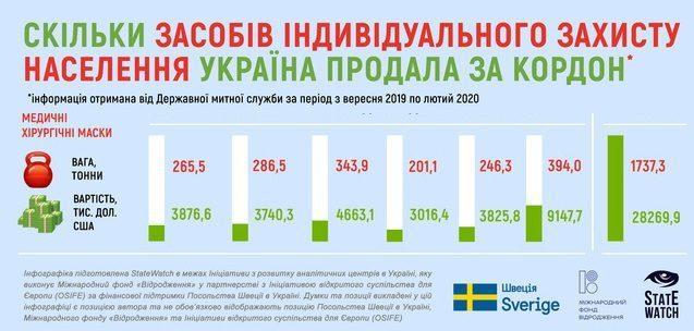 В лютому з України вивезли 394 тонни медичних масок