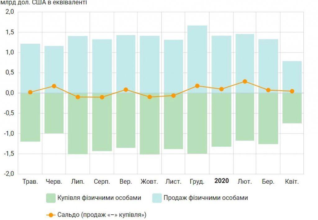 Обсяг купленої валюти зменшився у 2020 році