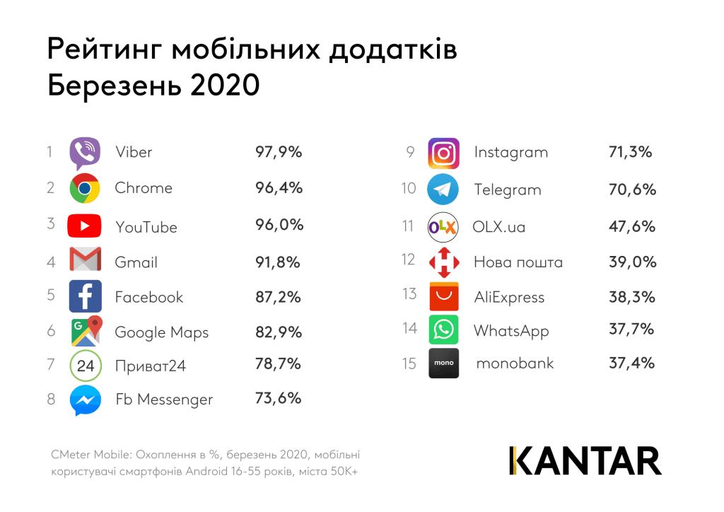 Рейтинг популярнихмобільних додатків в Україні