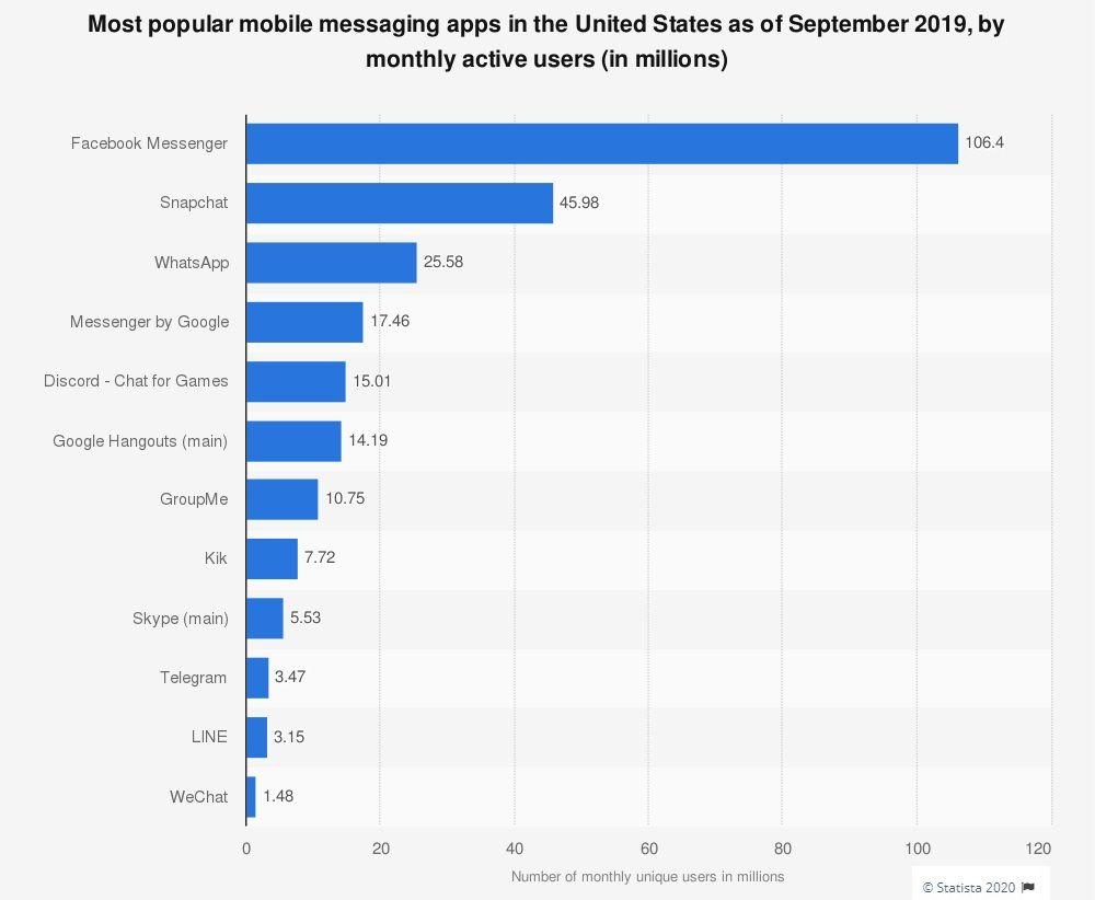 На фото показано рейтинг популярних месенджерів в США