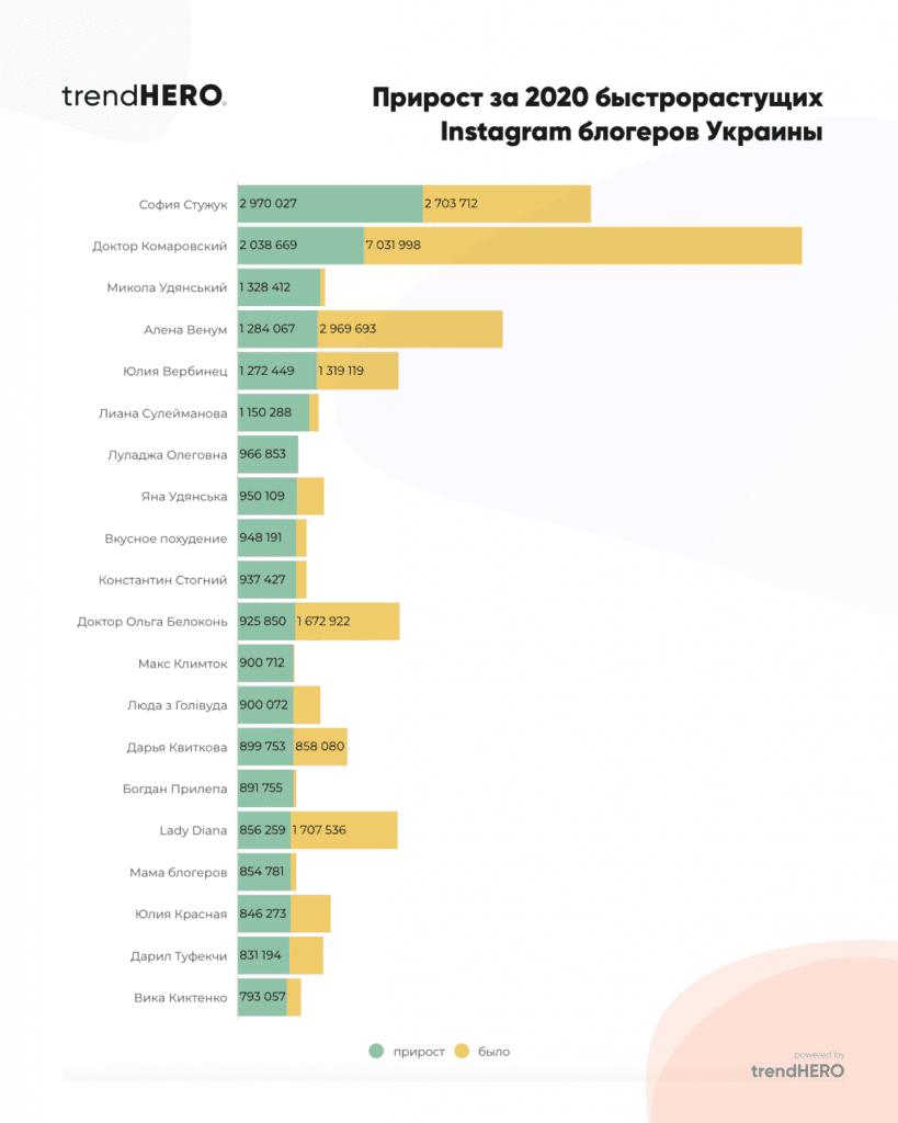 ТОП 20 блогерів інстаграм України та рейтинг