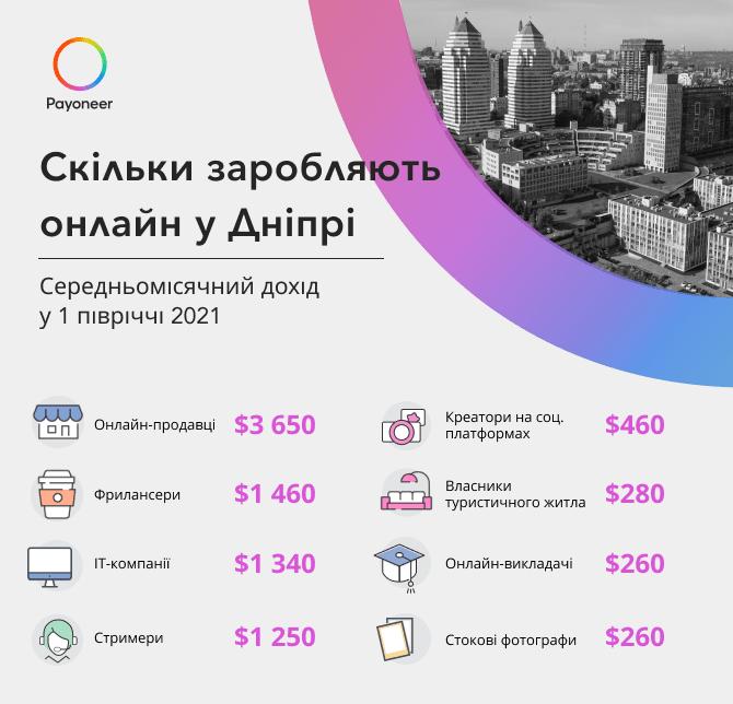 Статистика заробітку онлайн у м. Дніпро