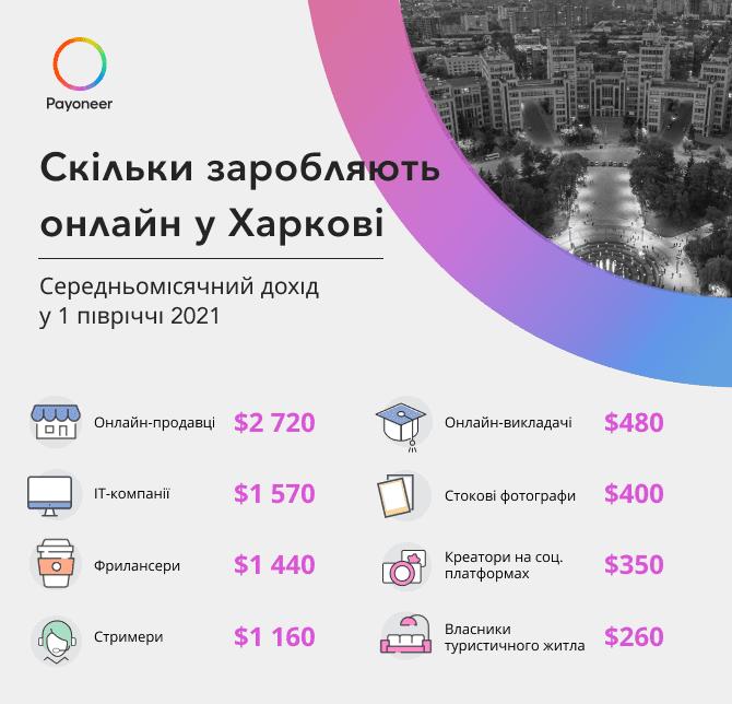 Статистика онлайн заробітку у м. Харків