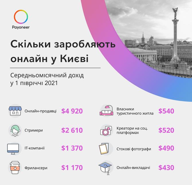 Скільки заробляють у Києві онлайн