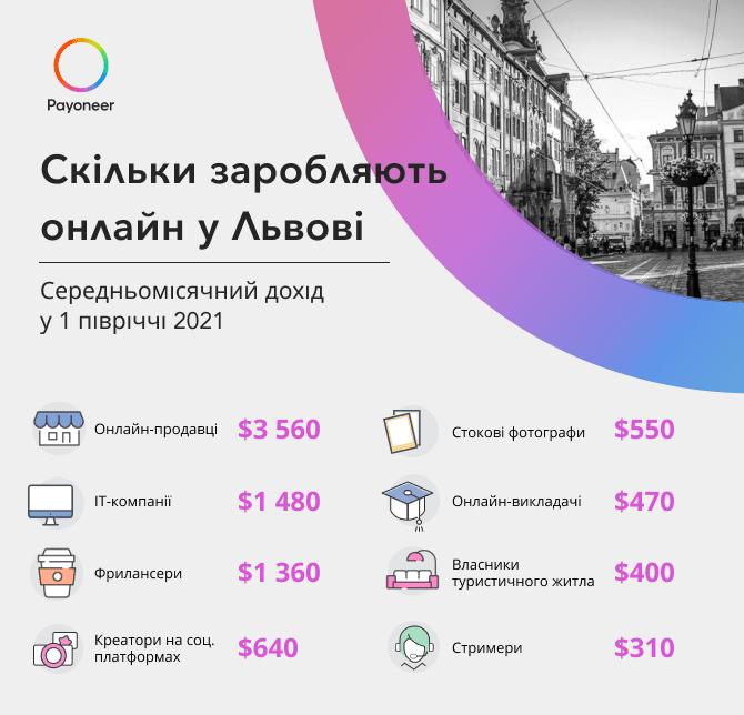 Статистика заробітку у м. Львів