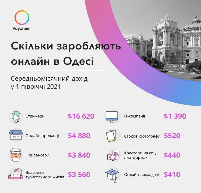 Статистика онлайн заробітку у м. Одеса